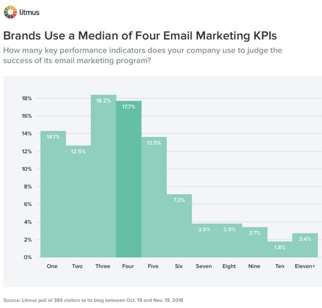E-Mail-Marketing KPIs