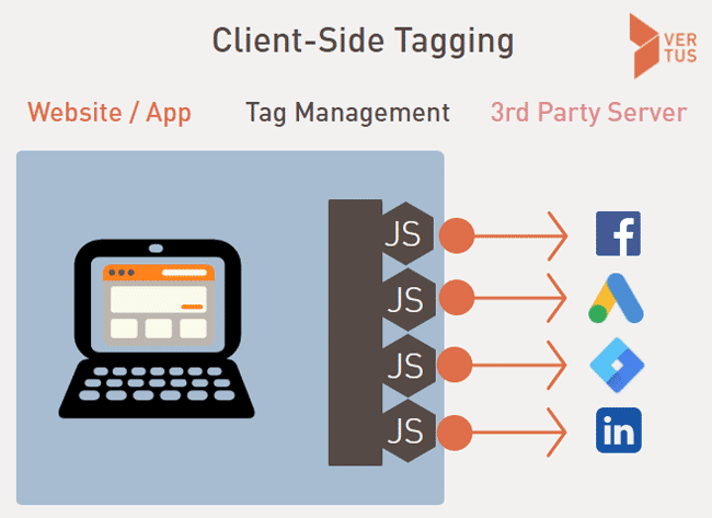 Client-side Tagging